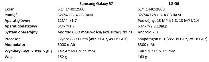 porównanie Galaxy S7 vs LG G6