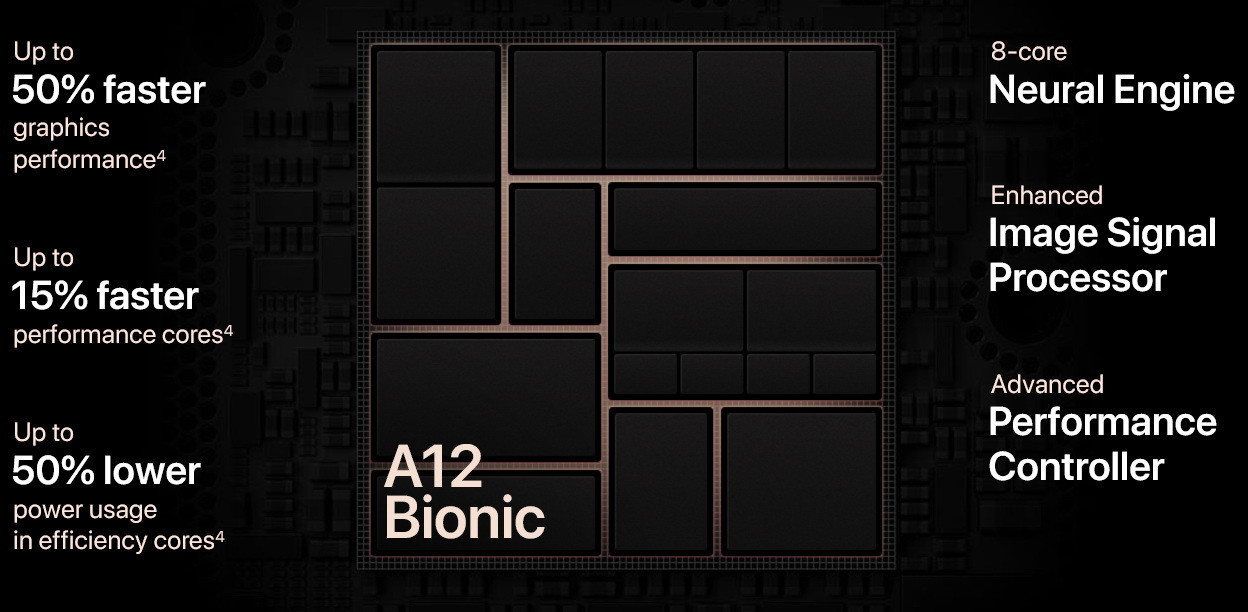 procesor Apple A12 Bionic